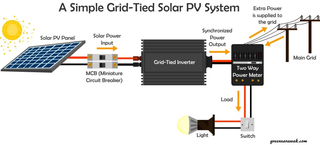 A Quick Look In Things To Know Before Going Solar Green