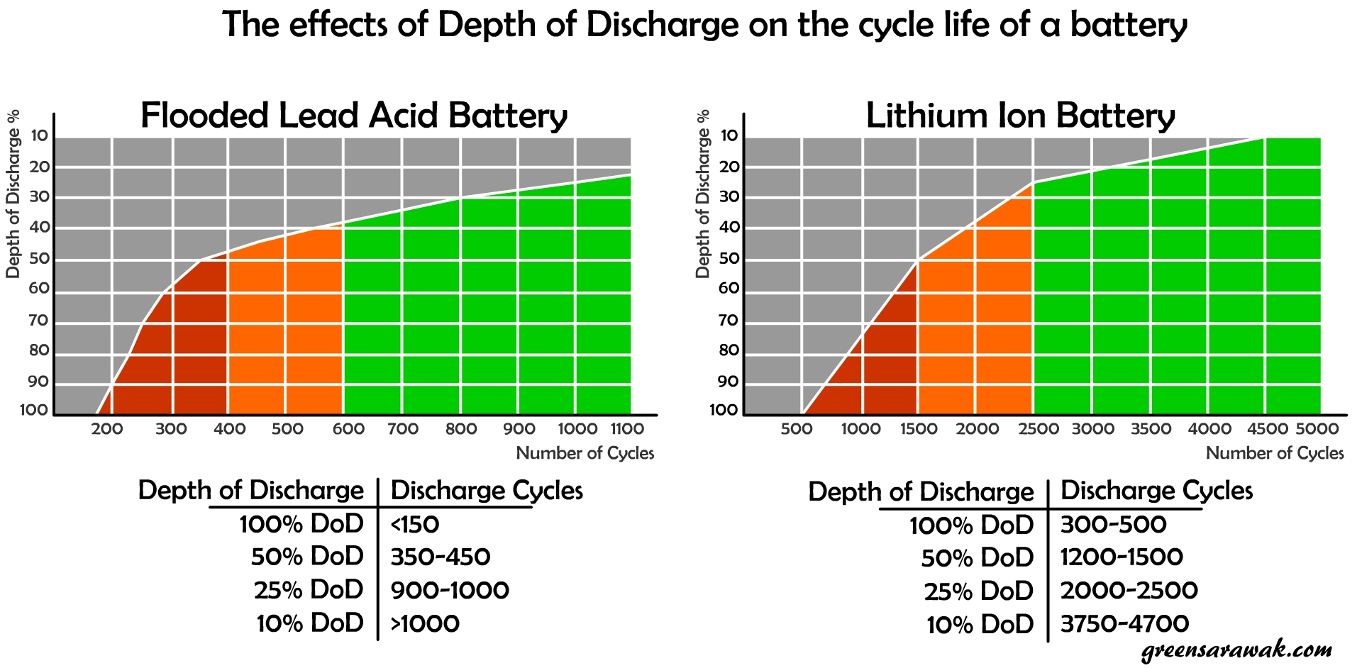 Going Solar Chapter 15 Know Your Battery Green Sarawak Lead Acid Diagram An Illustration Of Example Cycle Life A Flood Vs Lithium Ion And The Effect Depth Discharge On