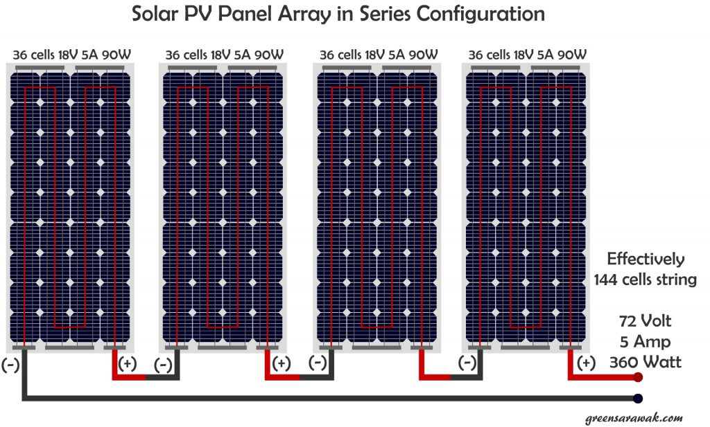 A Quick Look In Things To Know Before Going Solar  U2013 Green